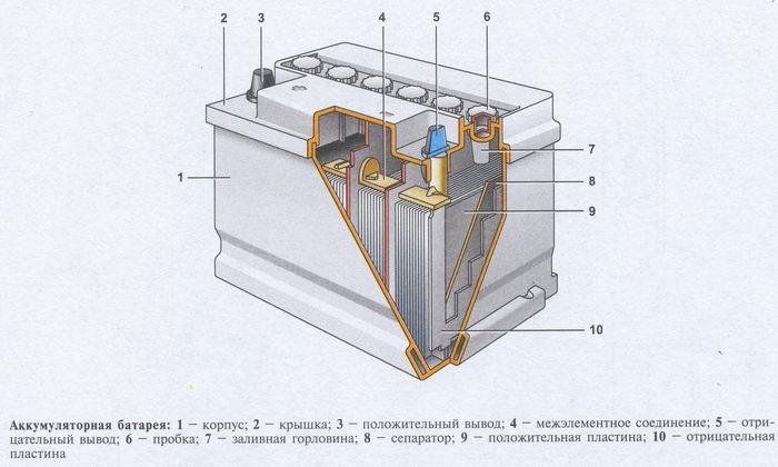 akkumuliator