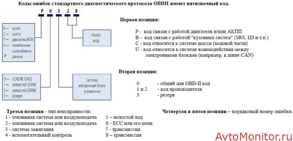 детализация ошибок Лачетти