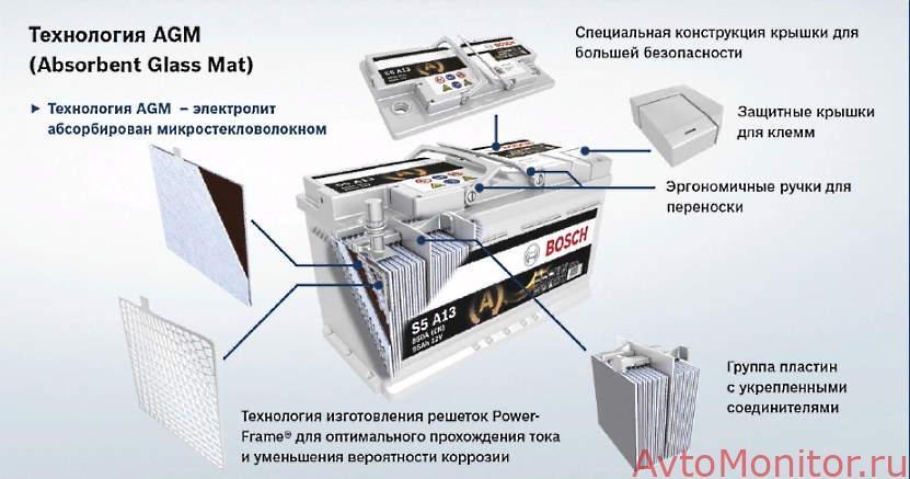 АКБ по технологии AGM