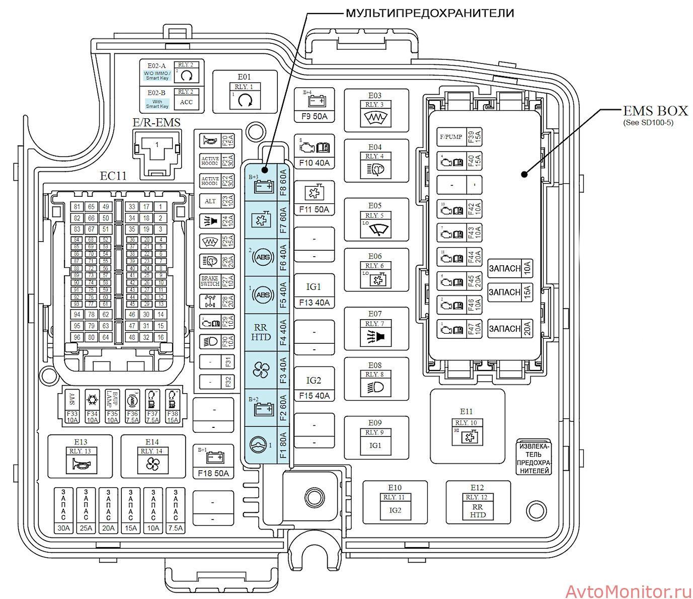 Схема подкапотного блока Kia Sorento 2