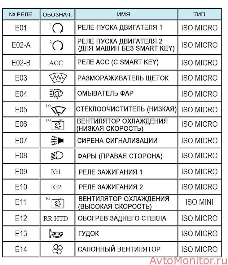 Расшифровка реле моторного отсека Kia Sorento 2
