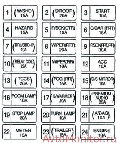 Расшифровка салонного блока на Kia Sorento 1
