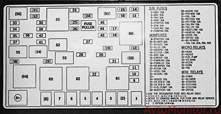 Блок с предохранителями и реле в моторном отсеке Spectra