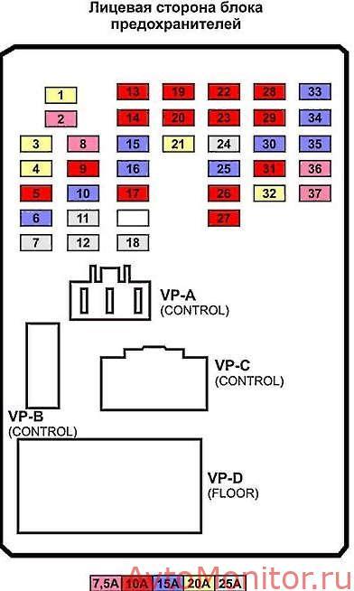 Схема предохранителей салонного блока Sportage 3