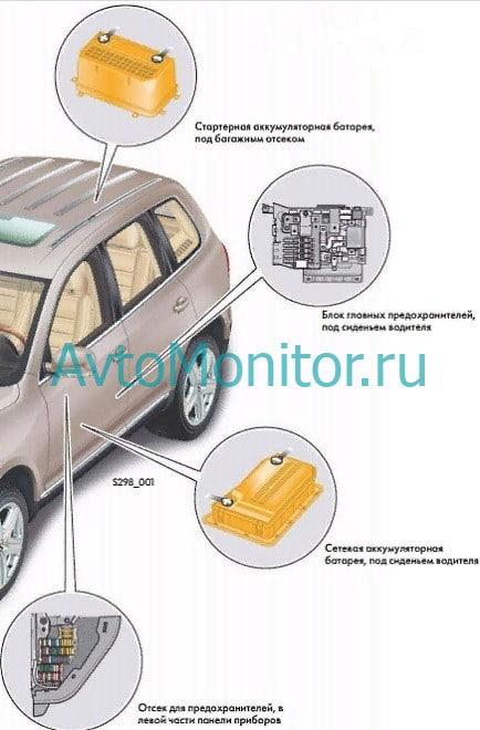 Расположение блоков предохранителей VW Toureg I