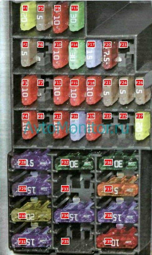 Расшифровка предохранителей в салоне Рено Дастер 1